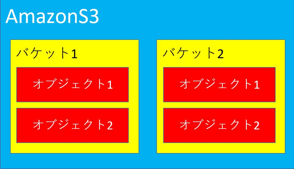 amazons3_bucket_create_00